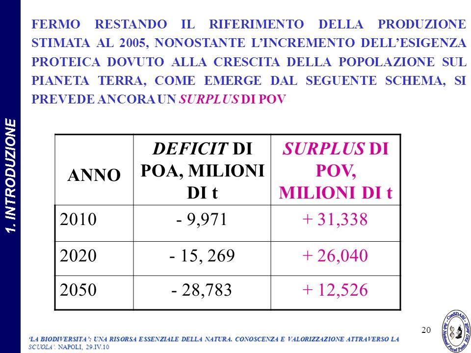 ANNO DEFICIT DI POA, MILIONI DI t SURPLUS DI POV, MILIONI DI t 2010- 9,971+ 31,338 2020- 15, 269+ 26,040 2050- 28,783+ 12,526 FERMO RESTANDO IL RIFERIMENTO DELLA PRODUZIONE STIMATA AL 2005, NONOSTANTE LINCREMENTO DELLESIGENZA PROTEICA DOVUTO ALLA CRESCITA DELLA POPOLAZIONE SUL PIANETA TERRA, COME EMERGE DAL SEGUENTE SCHEMA, SI PREVEDE ANCORA UN SURPLUS DI POV 20 1.