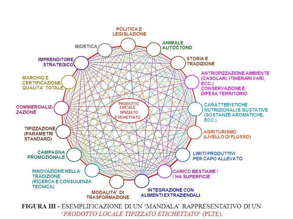COMMERCIALIZ- ZAZIONE FIGURA III - ESEMPLIFICAZIONE DI UN MANDALA RAPPRESENTATIVO DI UN PRODOTTO LOCALE TIPIZZATO ETICHETTATO (PLTE).