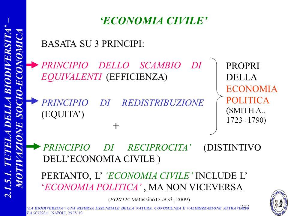 ECONOMIA CIVILE BASATA SU 3 PRINCIPI: PRINCIPIO DELLO SCAMBIO DI EQUIVALENTI (EFFICIENZA) PRINCIPIO DI REDISTRIBUZIONE (EQUITA) PRINCIPIO DI RECIPROCITA (DISTINTIVO DELLECONOMIA CIVILE ) PROPRI DELLA ECONOMIA POLITICA (SMITH A., 1723÷1790) + PERTANTO, L ECONOMIA CIVILE INCLUDE LECONOMIA POLITICA, MA NON VICEVERSA 2.1.5.1.
