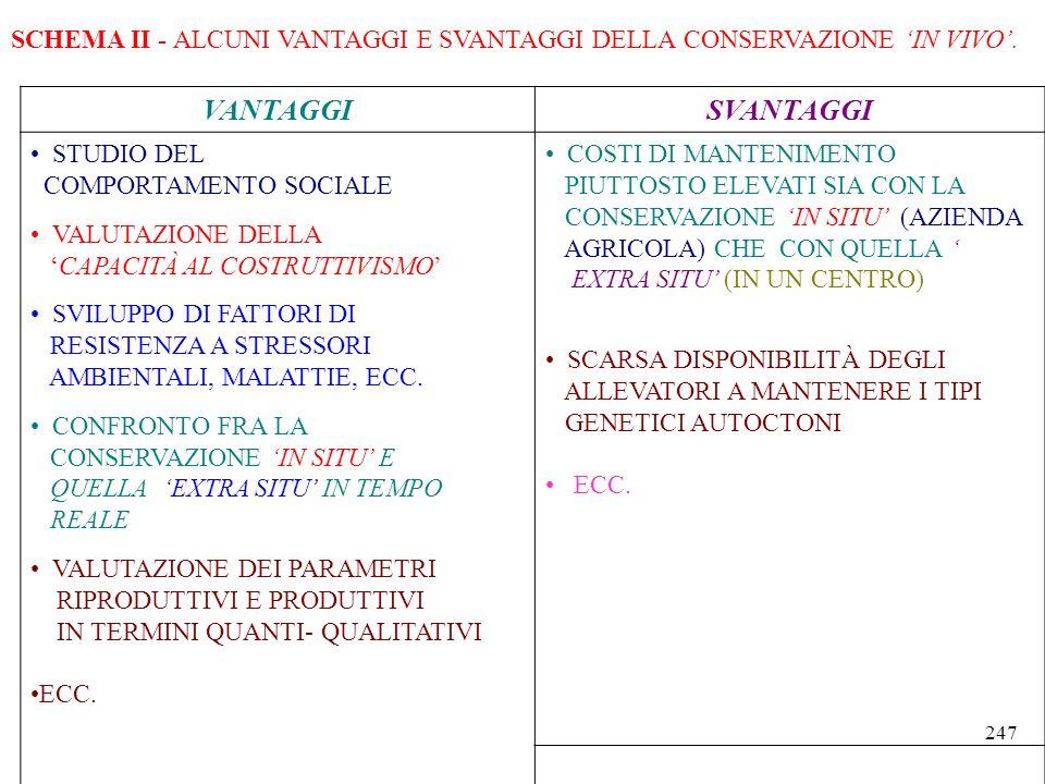 SCHEMA II - ALCUNI VANTAGGI E SVANTAGGI DELLA CONSERVAZIONE IN VIVO.