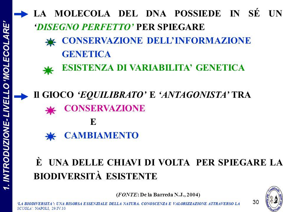 1. INTRODUZIONE- LIVELLO MOLECOLARE LA MOLECOLA DEL DNA POSSIEDE IN SÉ UNDISEGNO PERFETTO PER SPIEGARE CONSERVAZIONE DELLINFORMAZIONE GENETICA ESISTEN