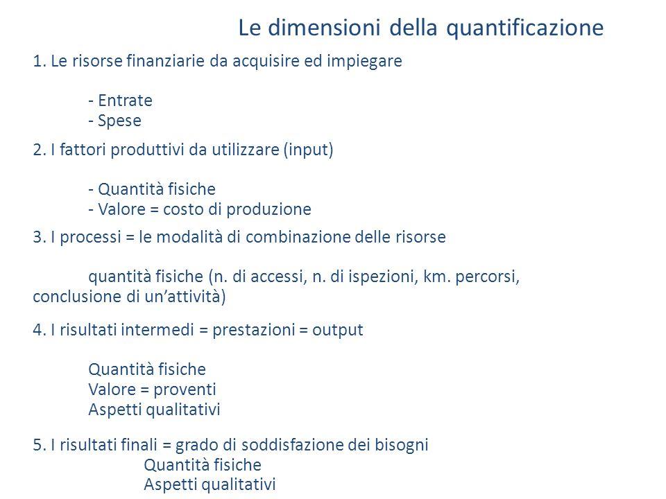 2. I fattori produttivi da utilizzare (input) - Quantità fisiche - Valore = costo di produzione Le dimensioni della quantificazione 3. I processi = le