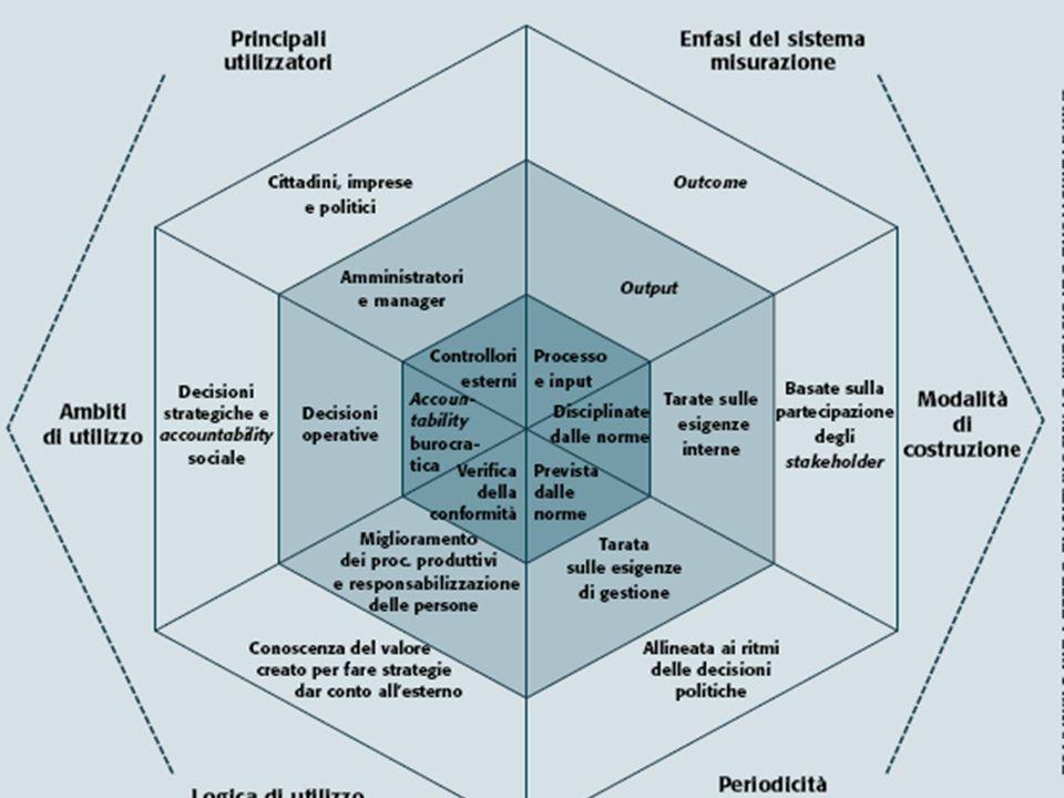 MODELLO AZIENDALE Insieme di regole di funzionamento (dettate dal problema economico) che garantiscono un equilibrio durevole tra risorse/finalità istituzionali EQUILIBRIO (economico, finanziario) FUNZIONIMANAGERIALI PIANIFICAZIONE/ PROGRAMMAZIONE ORGANIZZAZIONE CONTROLLO STRUMENTIMANAGERIALI SISTEMA INFORMATIVO- CONTABILE SISTEMA DI BILANCIO ECONOMICITA EFFICACIA (qualitativa e quantitativa) EFFICIENZA (economica e tecnica)