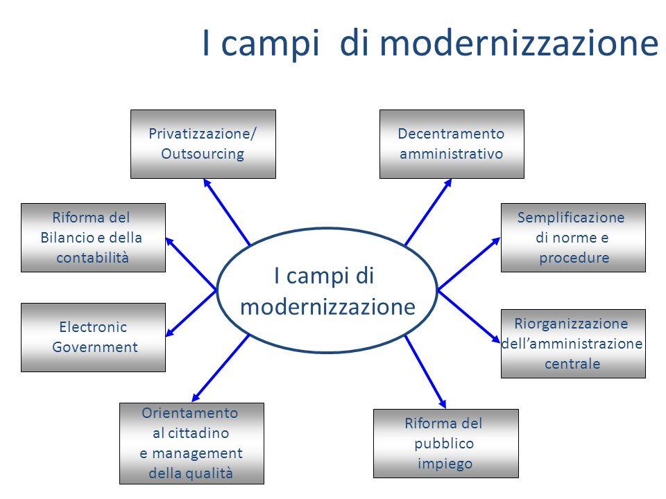 I campi di modernizzazione I campi di modernizzazione Privatizzazione/ Outsourcing Riforma del Bilancio e della contabilità Electronic Government Orie