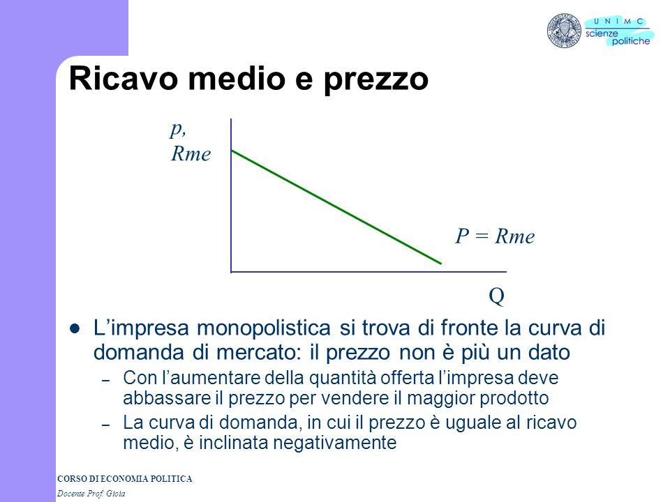 CORSO DI ECONOMIA POLITICA Docente Prof. Gioia Ricavo medio e prezzo Limpresa monopolistica si trova di fronte la curva di domanda di mercato: il prez