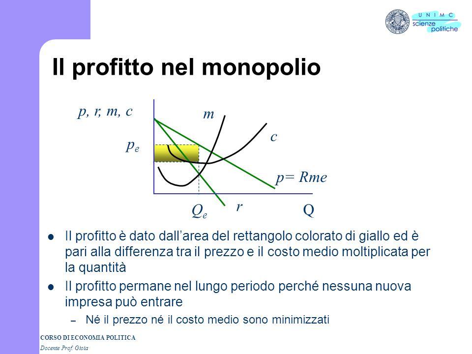 CORSO DI ECONOMIA POLITICA Docente Prof. Gioia Il profitto nel monopolio Il profitto è dato dallarea del rettangolo colorato di giallo ed è pari alla