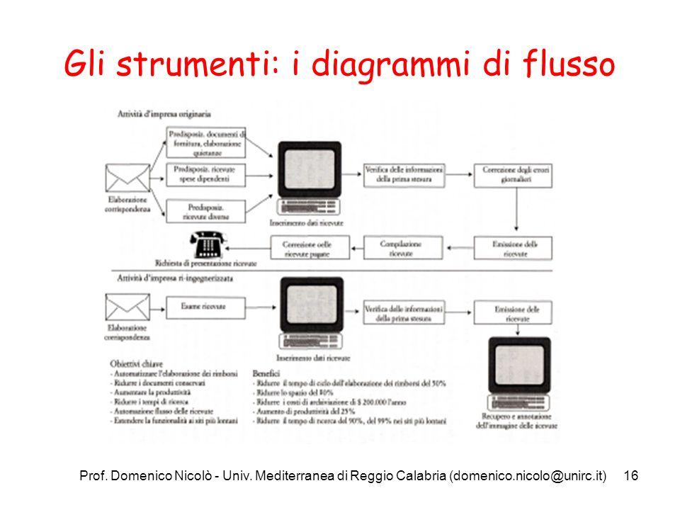 Prof. Domenico Nicolò - Univ. Mediterranea di Reggio Calabria (domenico.nicolo@unirc.it)16 Gli strumenti: i diagrammi di flusso