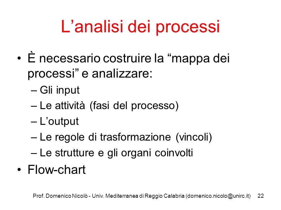 Prof. Domenico Nicolò - Univ. Mediterranea di Reggio Calabria (domenico.nicolo@unirc.it)22 Lanalisi dei processi È necessario costruire la mappa dei p