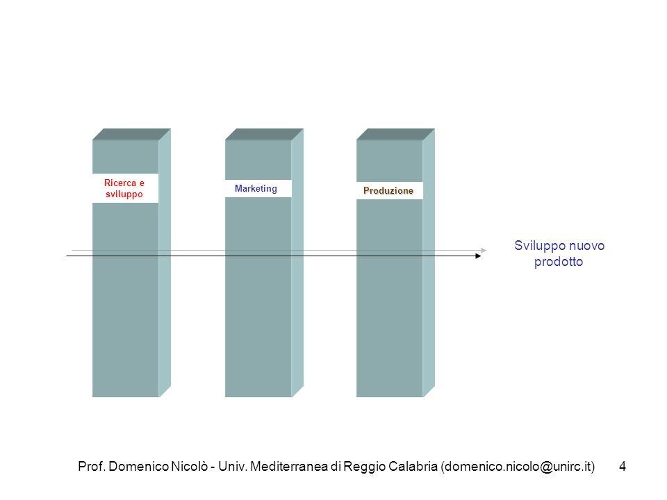 Prof. Domenico Nicolò - Univ. Mediterranea di Reggio Calabria (domenico.nicolo@unirc.it)4 Ricerca e sviluppo Marketing Produzione Sviluppo nuovo prodo