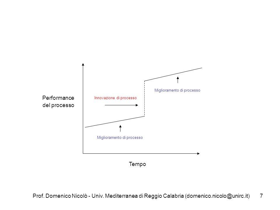 Prof. Domenico Nicolò - Univ. Mediterranea di Reggio Calabria (domenico.nicolo@unirc.it)7 Miglioramento di processo Innovazione di processo Migliorame