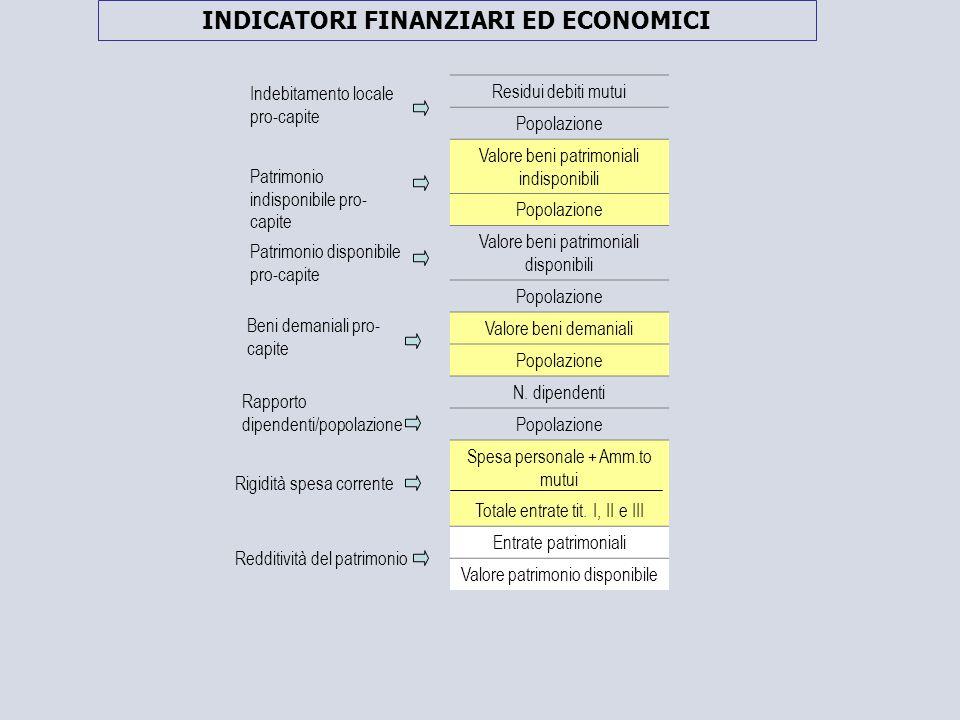 Residui debiti mutui Popolazione Valore beni patrimoniali indisponibili Popolazione Valore beni patrimoniali disponibili Popolazione Valore beni demaniali Popolazione N.