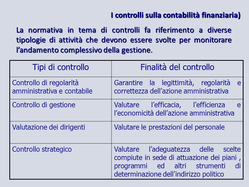 I controlli sulla contabilità finanziaria) La normativa in tema di controlli fa riferimento a diverse tipologie di attività che devono essere svolte per monitorare landamento complessivo della gestione.