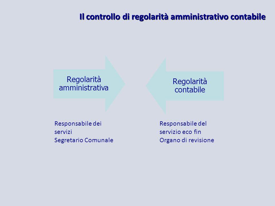 Il controllo di regolarità amministrativo contabile Regolarità amministrativa Regolarità contabile Responsabile dei servizi Segretario Comunale Responsabile del servizio eco fin Organo di revisione
