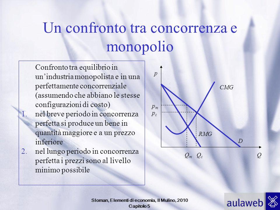 Sloman, Elementi di economia, Il Mulino, 2010 Capitolo 5 Un confronto tra concorrenza e monopolio Confronto tra equilibrio in unindustria monopolista