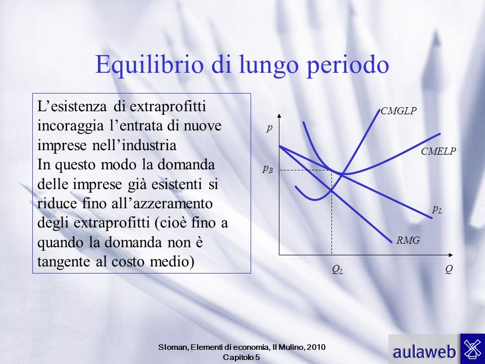 Sloman, Elementi di economia, Il Mulino, 2010 Capitolo 5 Equilibrio di lungo periodo Lesistenza di extraprofitti incoraggia lentrata di nuove imprese