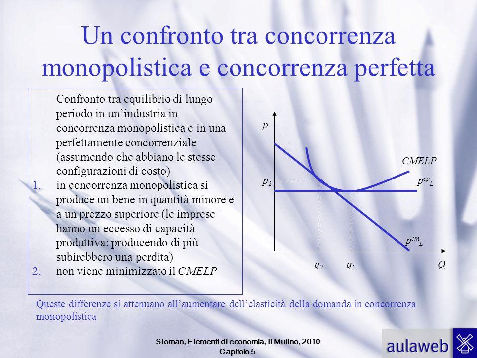 Sloman, Elementi di economia, Il Mulino, 2010 Capitolo 5 Un confronto tra concorrenza monopolistica e concorrenza perfetta Confronto tra equilibrio di