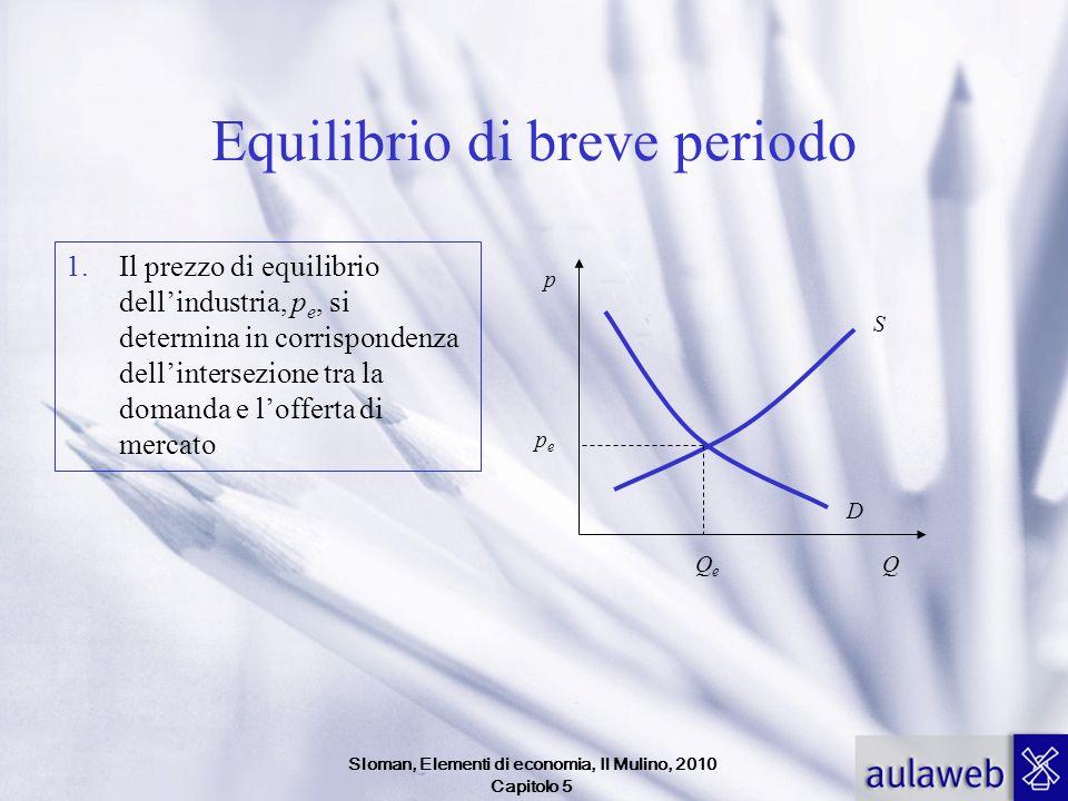 Sloman, Elementi di economia, Il Mulino, 2010 Capitolo 5 Equilibrio di breve periodo 1.Il prezzo di equilibrio dellindustria, p e, si determina in cor