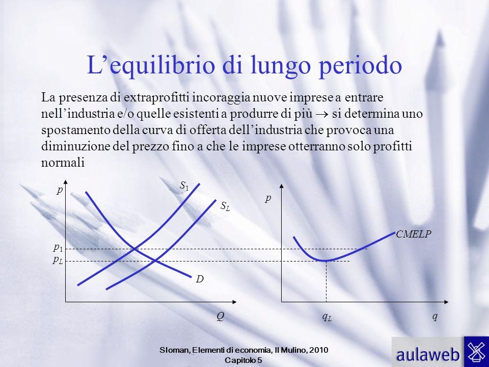 Sloman, Elementi di economia, Il Mulino, 2010 Capitolo 5 Lequilibrio di lungo periodo La presenza di extraprofitti incoraggia nuove imprese a entrare