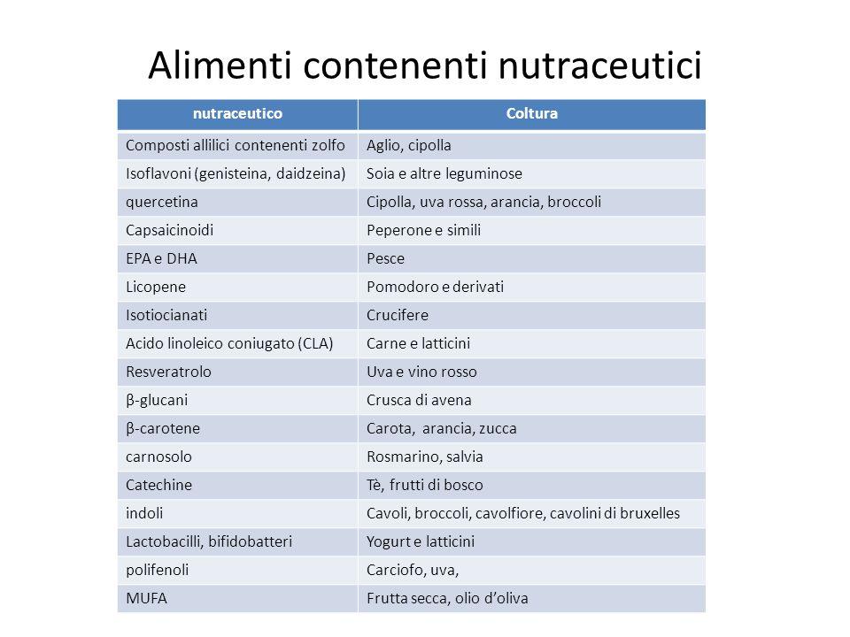 Alimenti contenenti nutraceutici nutraceuticoColtura Composti allilici contenenti zolfoAglio, cipolla Isoflavoni (genisteina, daidzeina)Soia e altre l