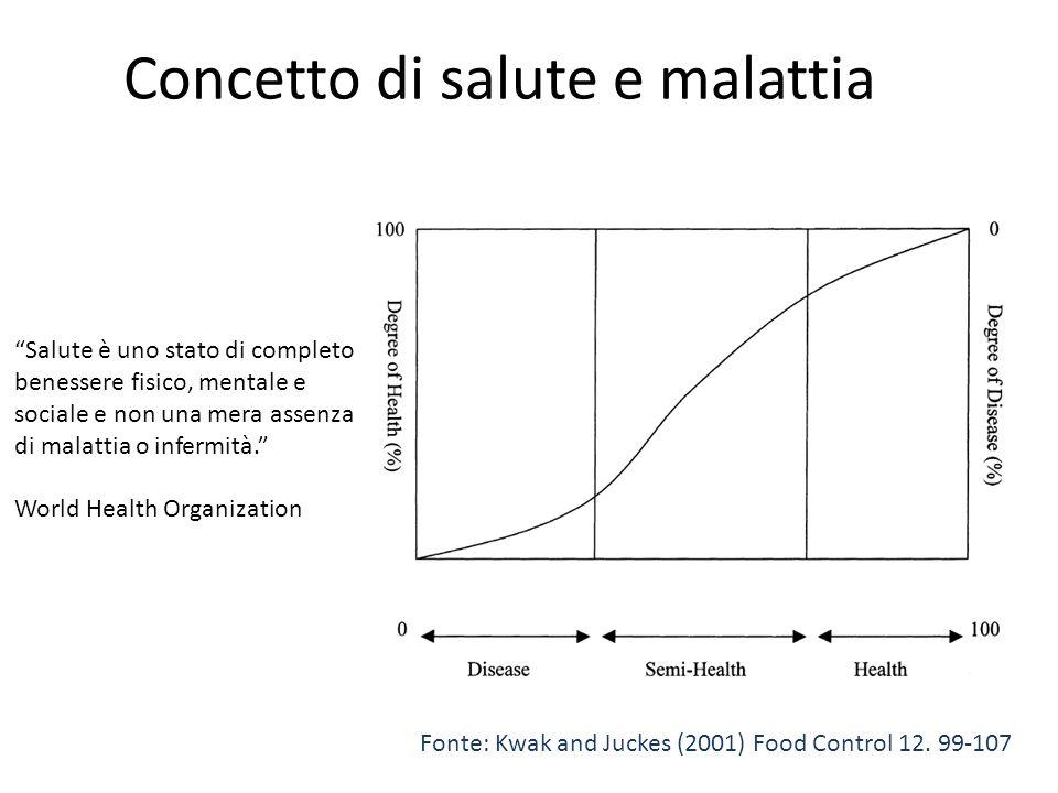 Concetto di salute e malattia Fonte: Kwak and Juckes (2001) Food Control 12. 99-107 Salute è uno stato di completo benessere fisico, mentale e sociale