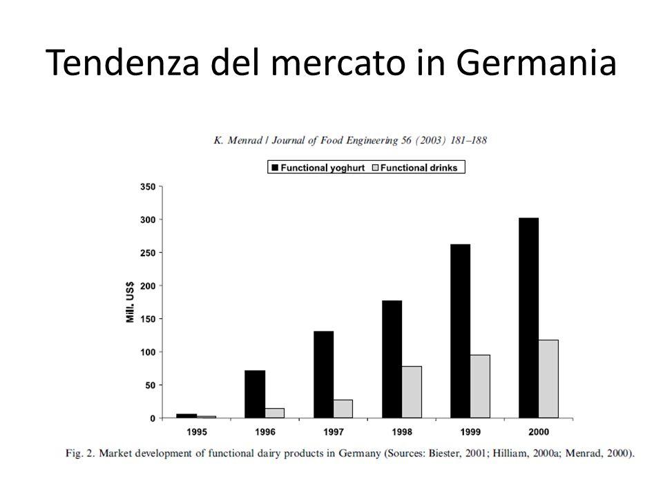 Tendenza del mercato in Germania