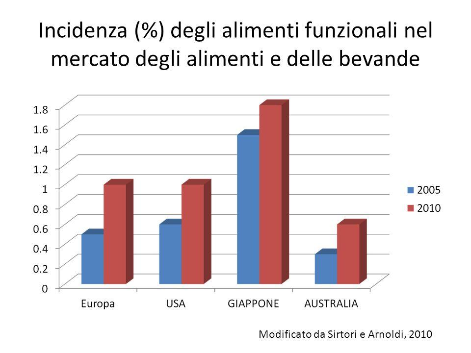 Incidenza (%) degli alimenti funzionali nel mercato degli alimenti e delle bevande Modificato da Sirtori e Arnoldi, 2010