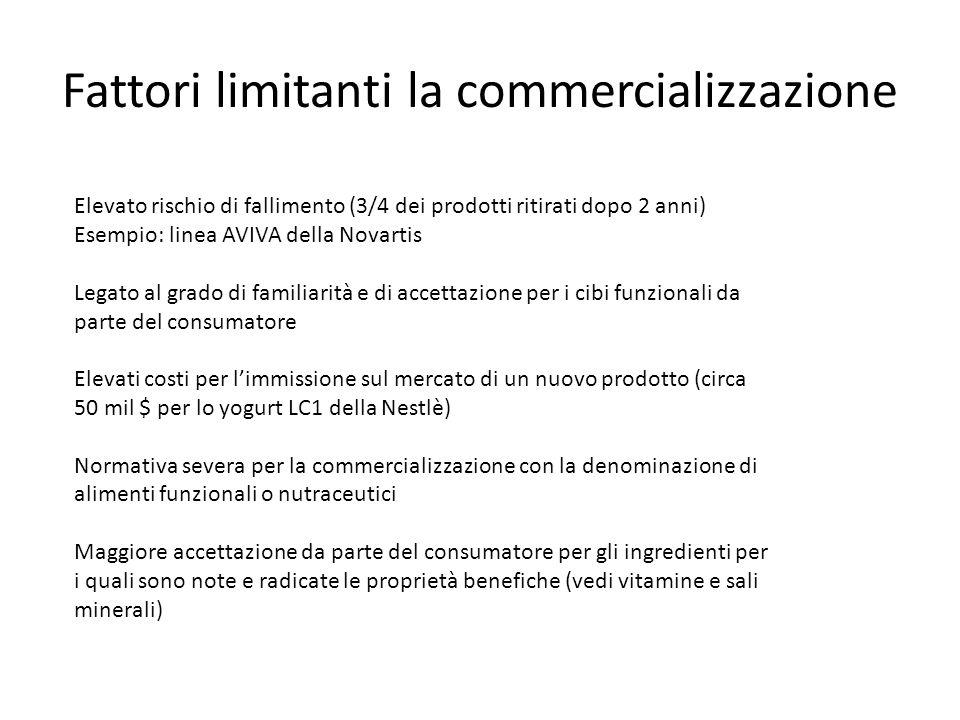 Fattori limitanti la commercializzazione Elevato rischio di fallimento (3/4 dei prodotti ritirati dopo 2 anni) Esempio: linea AVIVA della Novartis Leg