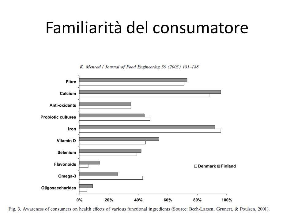 Familiarità del consumatore