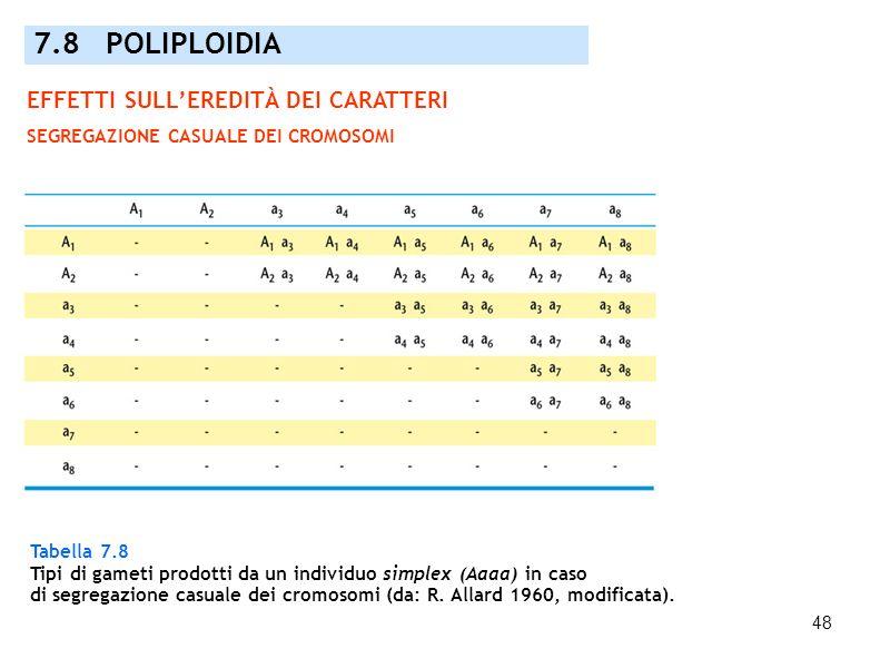 48 Tabella 7.8 Tipi di gameti prodotti da un individuo simplex (Aaaa) in caso di segregazione casuale dei cromosomi (da: R. Allard 1960, modificata).