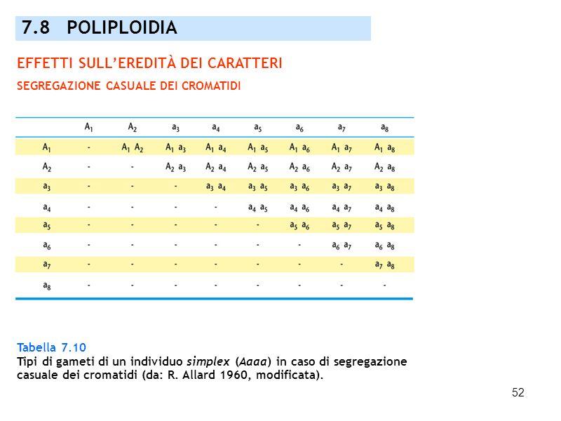 52 Tabella 7.10 Tipi di gameti di un individuo simplex (Aaaa) in caso di segregazione casuale dei cromatidi (da: R. Allard 1960, modificata). 7.8 POLI