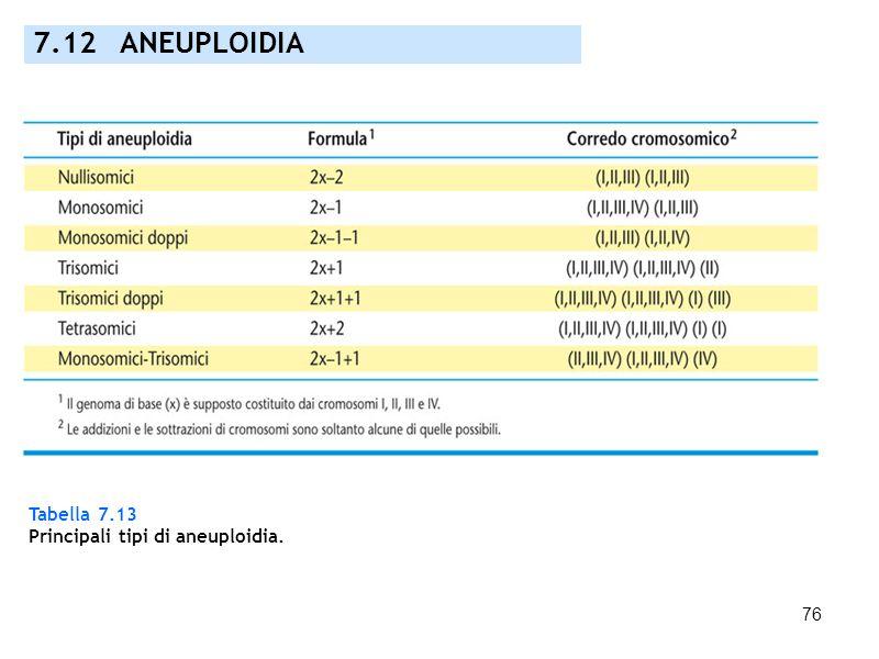 76 7.12 ANEUPLOIDIA Tabella 7.13 Principali tipi di aneuploidia.