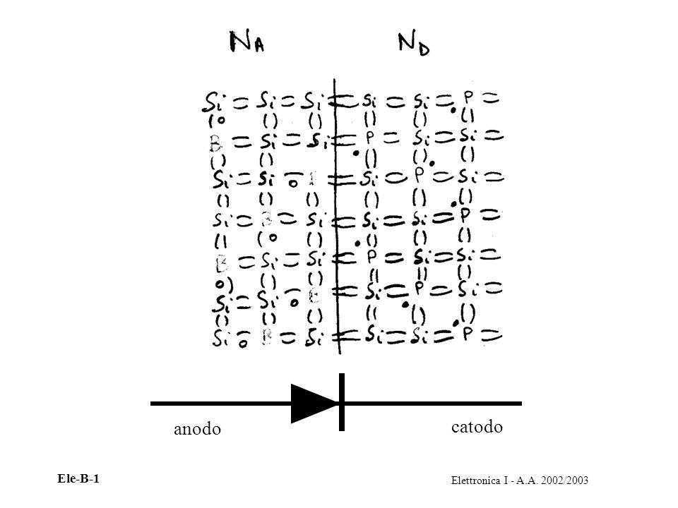Elettronica I - A.A. 2002/2003 Ele-B-1 anodo catodo