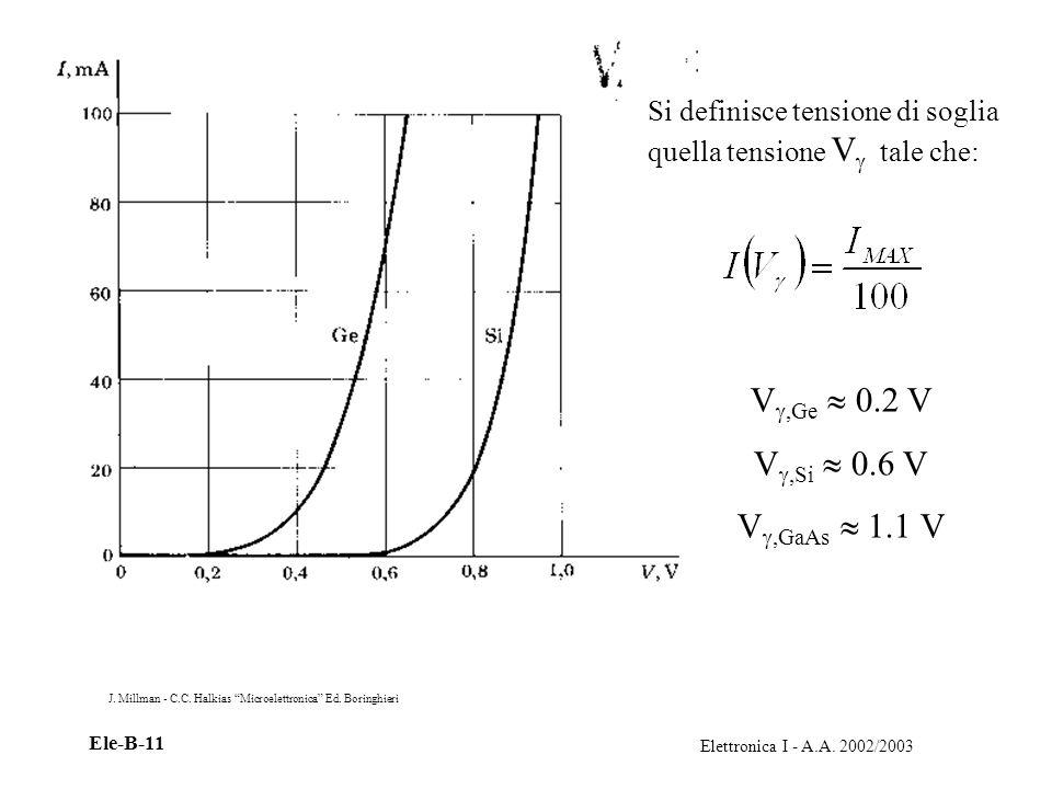 Elettronica I - A.A. 2002/2003 Ele-B-11 Si definisce tensione di soglia quella tensione V tale che: V,Ge 0.2 V V,Si 0.6 V V,GaAs 1.1 V J. Millman - C.