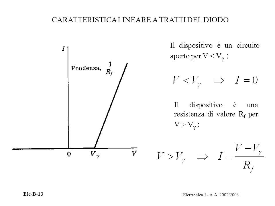 Elettronica I - A.A. 2002/2003 Ele-B-13 CARATTERISTICA LINEARE A TRATTI DEL DIODO Il dispositivo è un circuito aperto per V < V : Il dispositivo è una