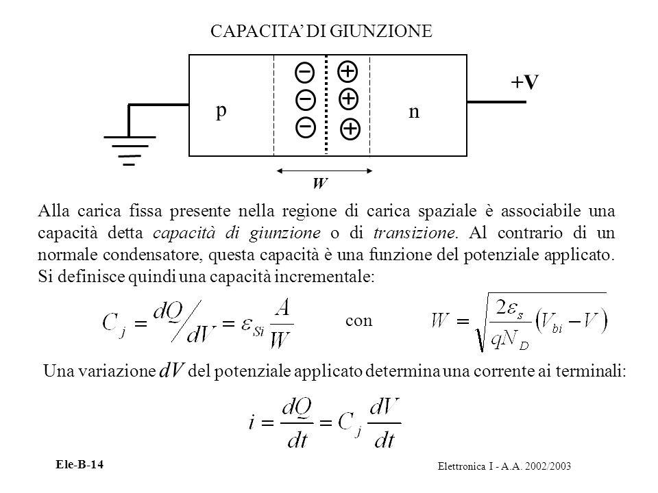 Elettronica I - A.A. 2002/2003 Ele-B-14 CAPACITA DI GIUNZIONE p n +V Alla carica fissa presente nella regione di carica spaziale è associabile una cap
