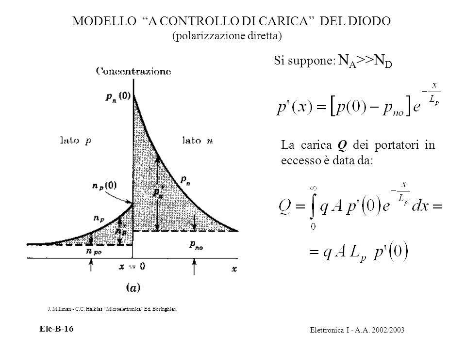 Elettronica I - A.A. 2002/2003 Ele-B-16 MODELLO A CONTROLLO DI CARICA DEL DIODO Si suppone: N A >>N D La carica Q dei portatori in eccesso è data da: