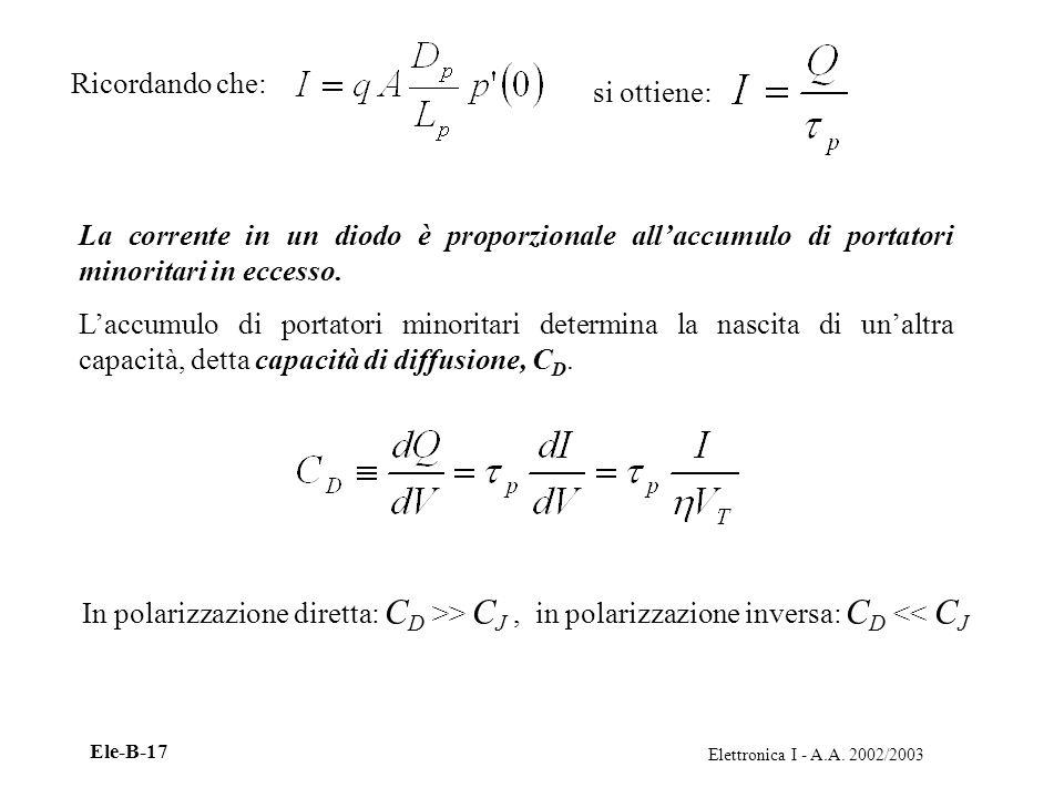 Elettronica I - A.A. 2002/2003 Ele-B-17 Ricordando che: si ottiene: La corrente in un diodo è proporzionale allaccumulo di portatori minoritari in ecc