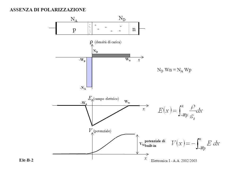 Elettronica I - A.A. 2002/2003 Ele-B-2 potenziale di built-in ASSENZA DI POLARIZZAZIONE p n (densità di carica) x NDND -N A -W p WnWn WnWn E (campo el