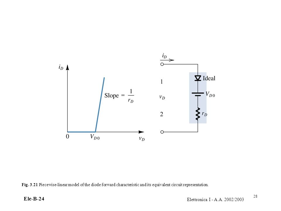 Elettronica I - A.A. 2002/2003 Ele-B-24 Fig. 3.21 Piecewise-linear model of the diode forward characteristic and its equivalent circuit representation