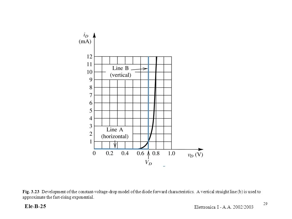 Elettronica I - A.A. 2002/2003 Ele-B-25 Fig. 3.23 Development of the constant-voltage-drop model of the diode forward characteristics. A vertical stra