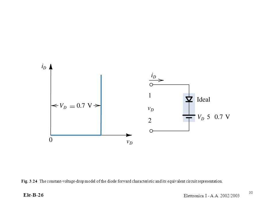 Elettronica I - A.A. 2002/2003 Ele-B-26 Fig. 3.24 The constant-voltage-drop model of the diode forward characteristic and its equivalent circuit repre