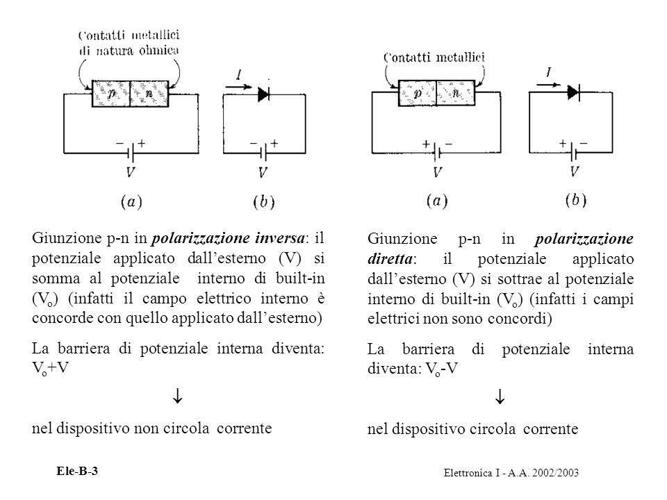 Elettronica I - A.A. 2002/2003 Ele-B-3 Giunzione p-n in polarizzazione inversa: il potenziale applicato dallesterno (V) si somma al potenziale interno
