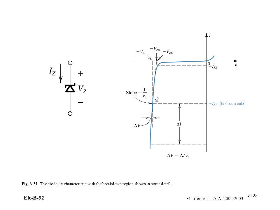 Elettronica I - A.A. 2002/2003 Ele-B-32 Fig. 3.31 The diode i-v characteristic with the breakdown region shown in some detail. 34-35