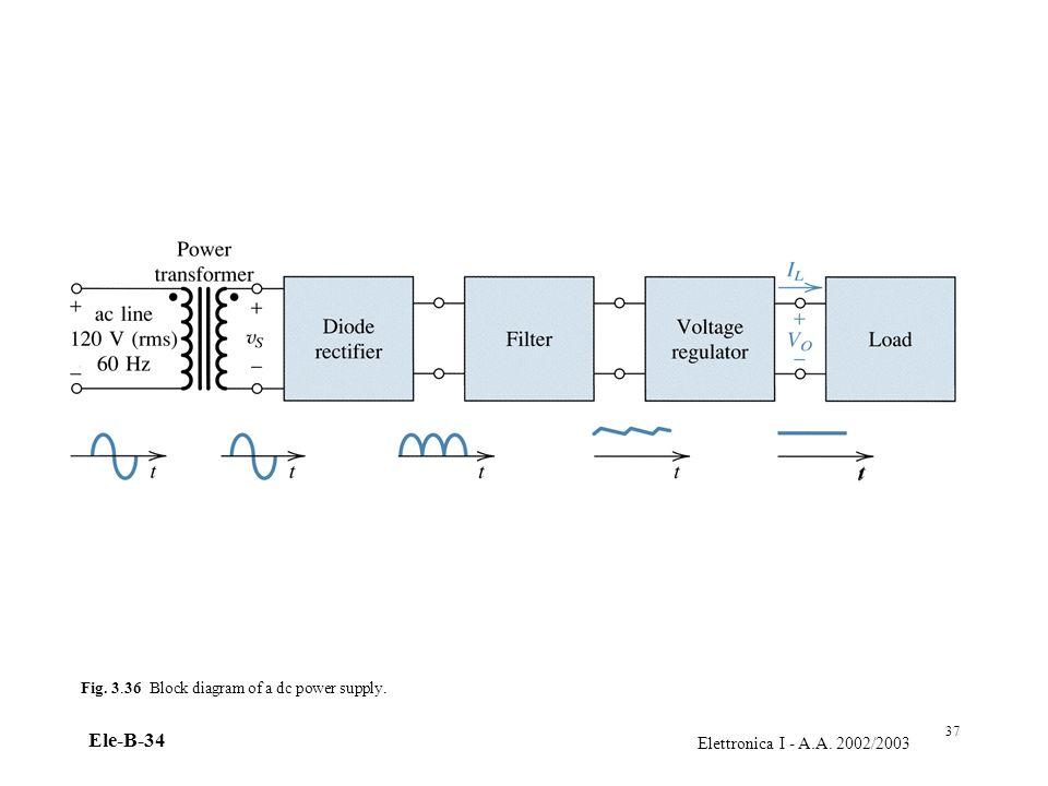 Elettronica I - A.A. 2002/2003 Ele-B-34 Fig. 3.36 Block diagram of a dc power supply. 37