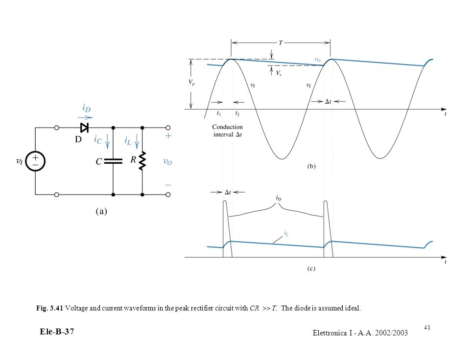 Elettronica I - A.A. 2002/2003 Ele-B-37 Fig. 3.41 Voltage and current waveforms in the peak rectifier circuit with CR T. The diode is assumed ideal. 4
