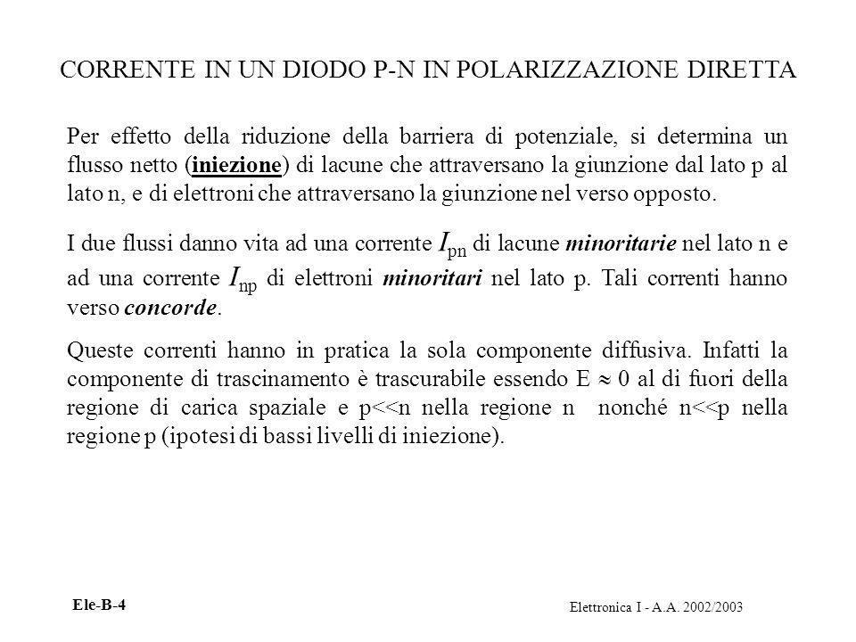Elettronica I - A.A.2002/2003 Ele-B-5 CORRENTE IN UN DIODO P-N IN POLARIZZAZIONE DIRETTA J.