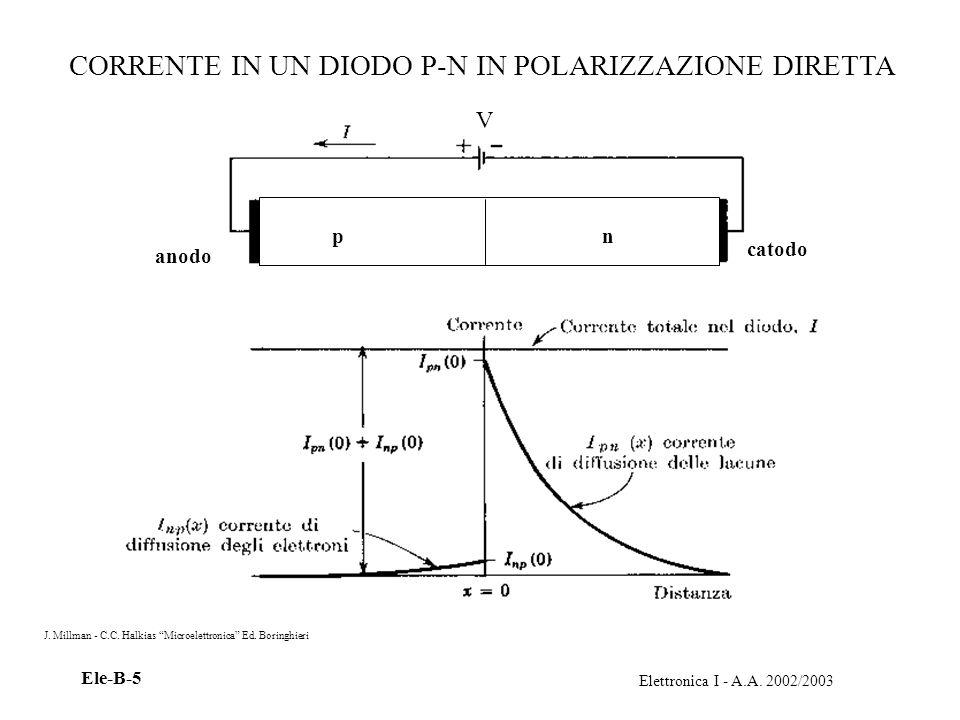 Elettronica I - A.A. 2002/2003 Ele-B-5 CORRENTE IN UN DIODO P-N IN POLARIZZAZIONE DIRETTA J. Millman - C.C. Halkias Microelettronica Ed. Boringhieri p