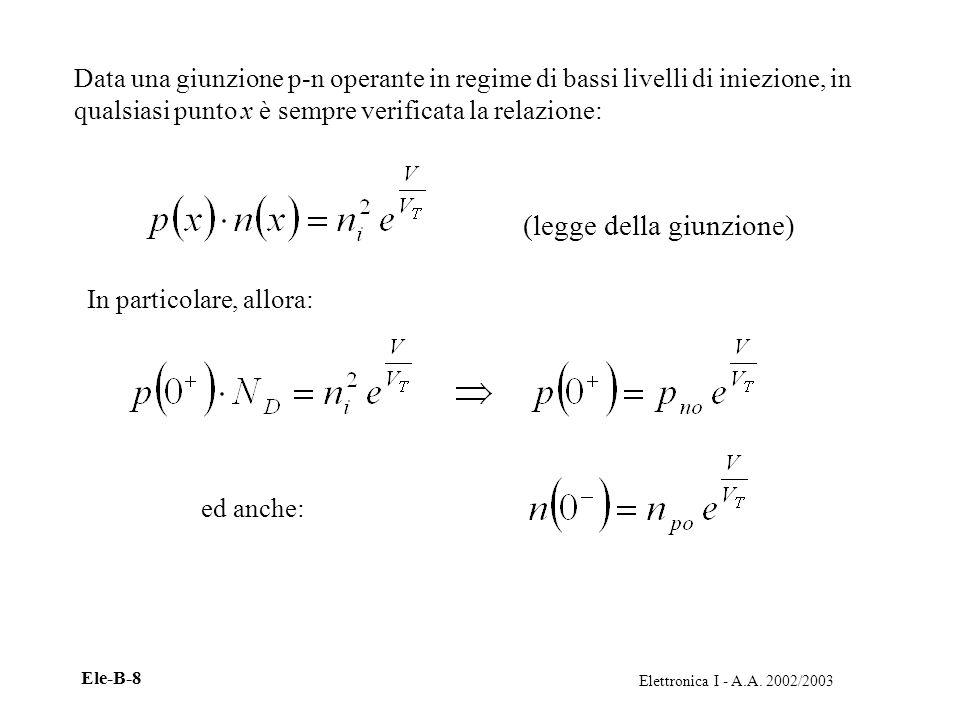 Elettronica I - A.A. 2002/2003 Ele-B-8 Data una giunzione p-n operante in regime di bassi livelli di iniezione, in qualsiasi punto x è sempre verifica