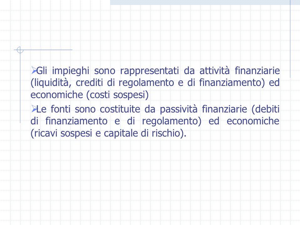Il capitale di funzionamento Capitale di funzionamento è determinato mediante criteri di valutazione strumentali alla misurazione del reddito deserciz