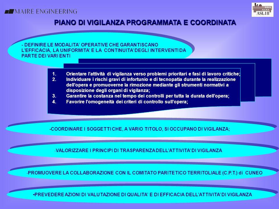 PIANO DI VIGILANZA PROGRAMMATA E COORDINATA - DEFINIRE LE MODALITA OPERATIVE CHE GARANTISCANO LEFFICACIA, LA UNIFORMITA E LA CONTINUITA DEGLI INTERVEN